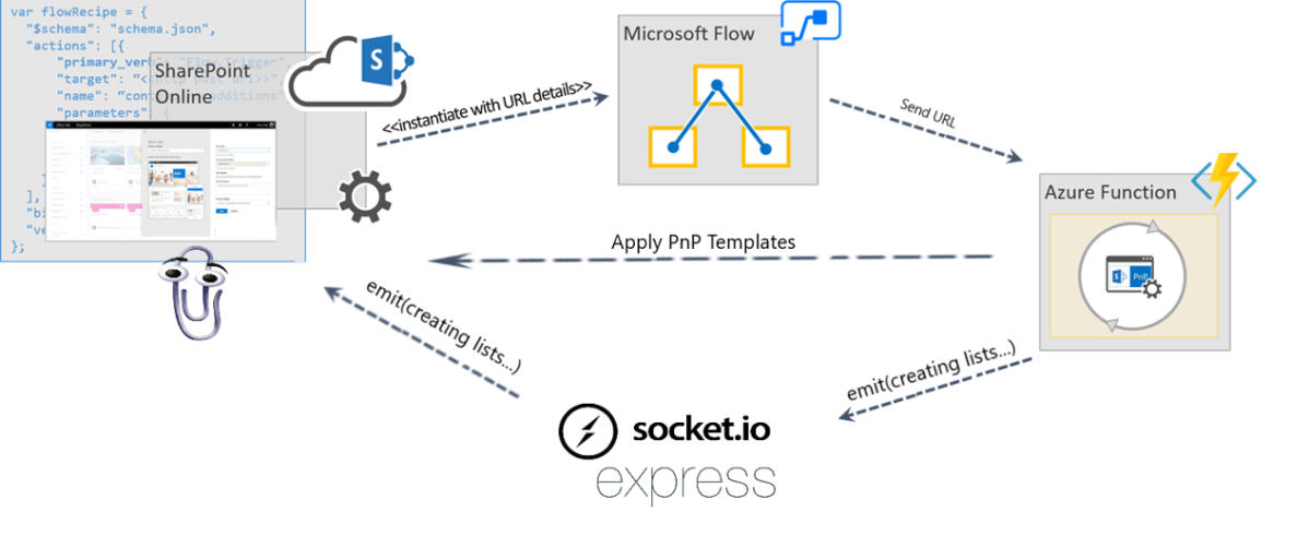 Augment SharePoint site provisioning with messaging in real-time